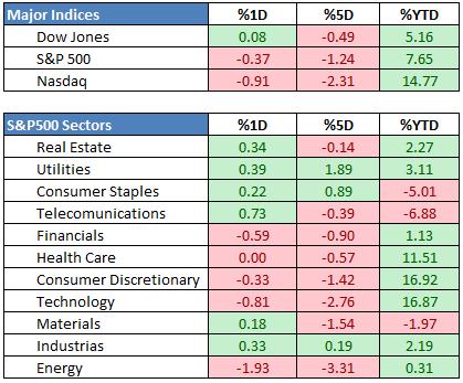 07.09.18 sectors