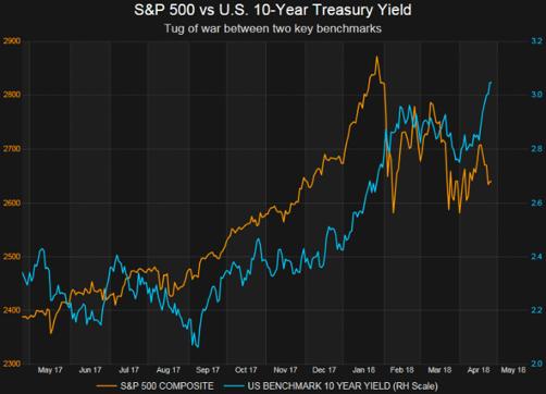 S&P500 vs 10 year yield